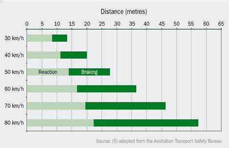 Total Braking Distance